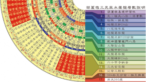 20150909-羅盤層數解說-640